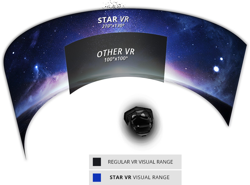 field of view StarVR and other